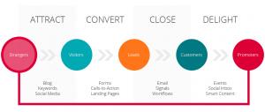 fasi dell'inbound marketing: attrarre, convertire, chiudere, deliziare-