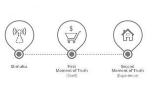 Inbouns-marketing : 3 Fasi del processo tradizionale di acquisto. Stimolo, acquisto, prova del prodotto