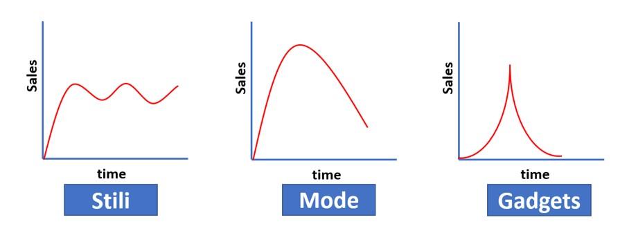 Esempi di ciclo di vita del prodotto
