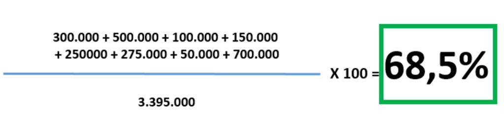 Calcolo distribuzione ponderata - Valori