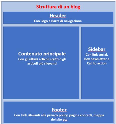 Cos'è un blog e come si struttura