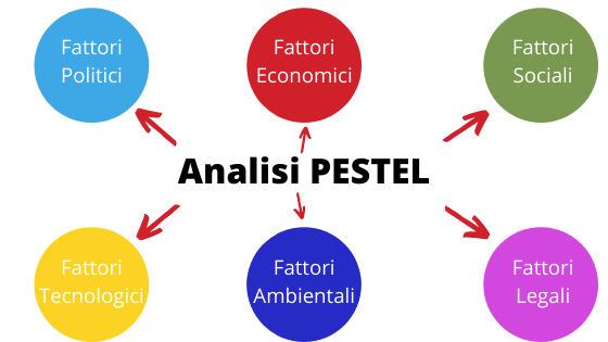 Fattori che costituiscono l'analisi PESTEL