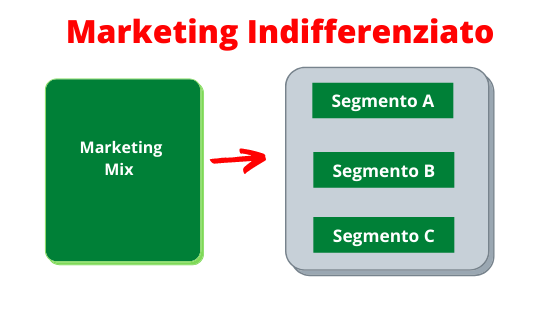 Segmenti di mercato - Marketing indifferenziato