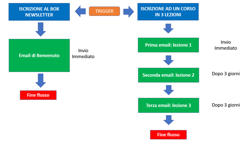 Email automation lineare